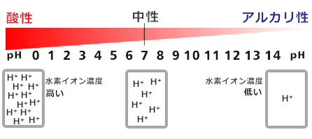 pH-image